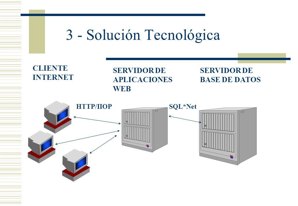 3 - Solución Tecnológica SQL*Net HTTP/IIOP CLIENTE INTERNET SERVIDOR DE APLICACIONES WEB SERVIDOR DE BASE DE DATOS