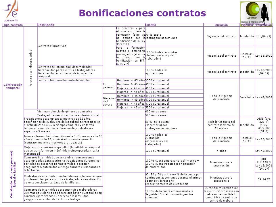 Bonificaciones contratos Tipo contrato DescripciónCuantíaDuraciónVigenciaLegislación Contratación temporal Personas con discapacidad Contratos formativos En prácticas y para el contrato para la Formación (sino se ha optado por la bonificación de la Ley 35/2010).
