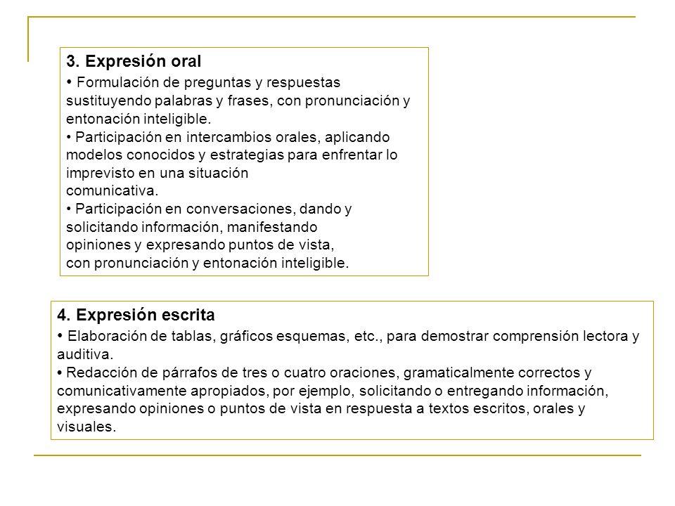 3. Expresión oral Formulación de preguntas y respuestas sustituyendo palabras y frases, con pronunciación y entonación inteligible. Participación en i