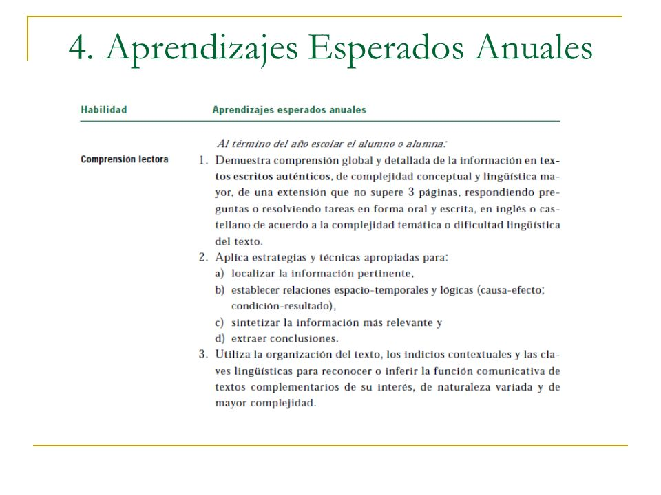 4. Aprendizajes Esperados Anuales