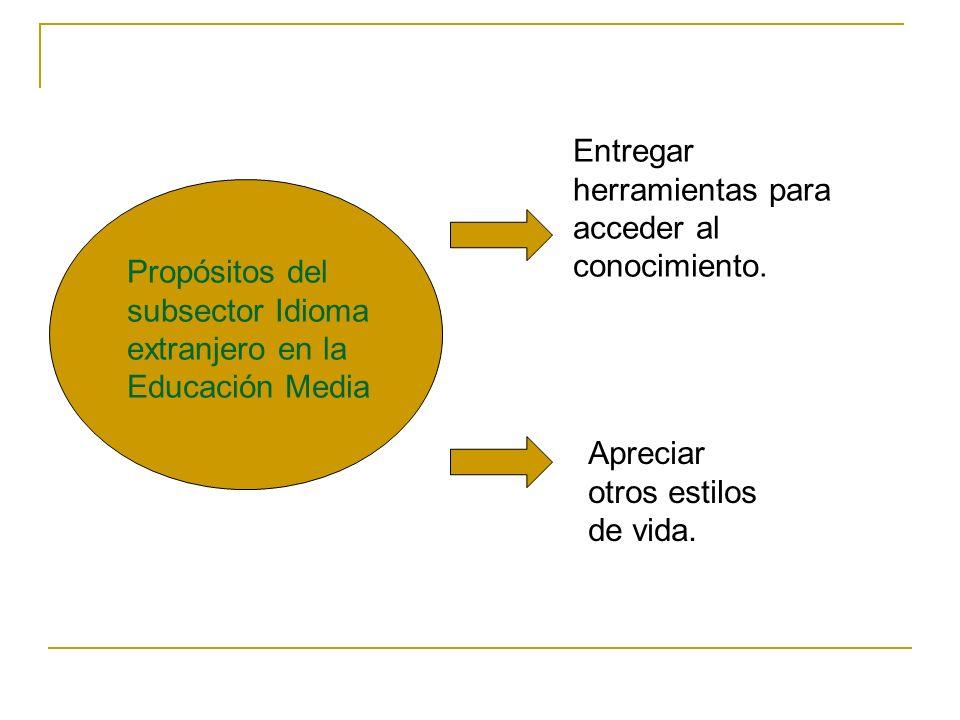 Propósitos del subsector Idioma extranjero en la Educación Media Entregar herramientas para acceder al conocimiento. Apreciar otros estilos de vida.