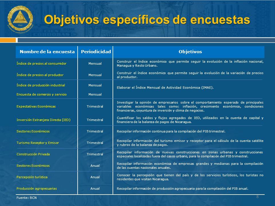 Objetivos específicos de encuestas 8 Índice de precios al consumidor Mensual Construirelíndiceeconómicoquepermiteseguirlaevolucióndelainflaciónnacional, Managua y Resto Urbano.