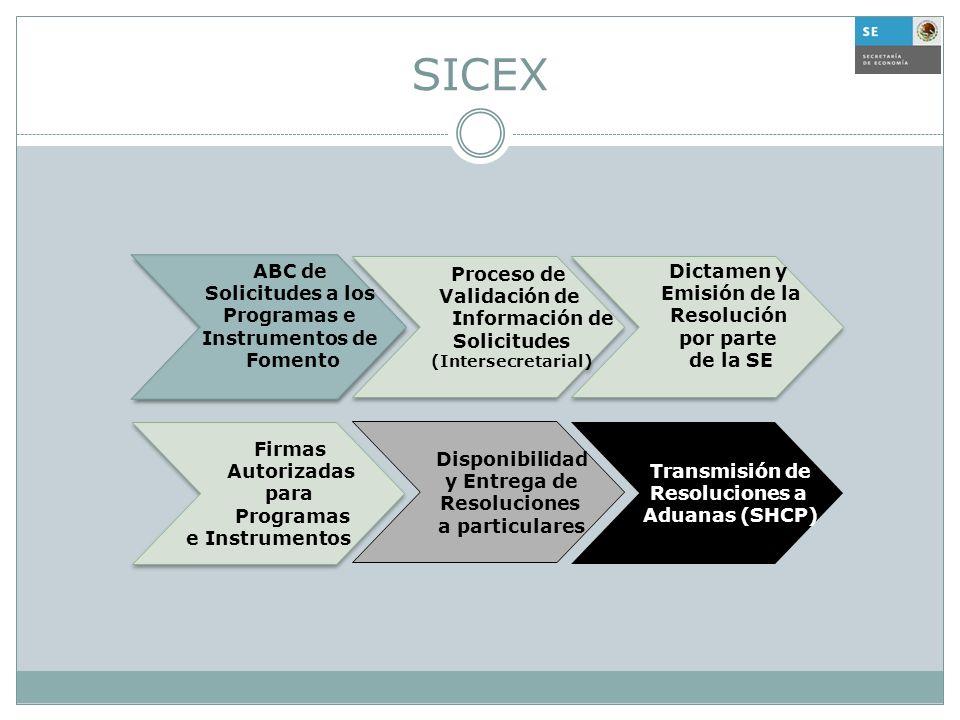 SICEX Disponibilidad y Entrega de Resoluciones a particulares Transmisión de Resoluciones a Aduanas (SHCP) Firmas Autorizadas para Programas e Instrum