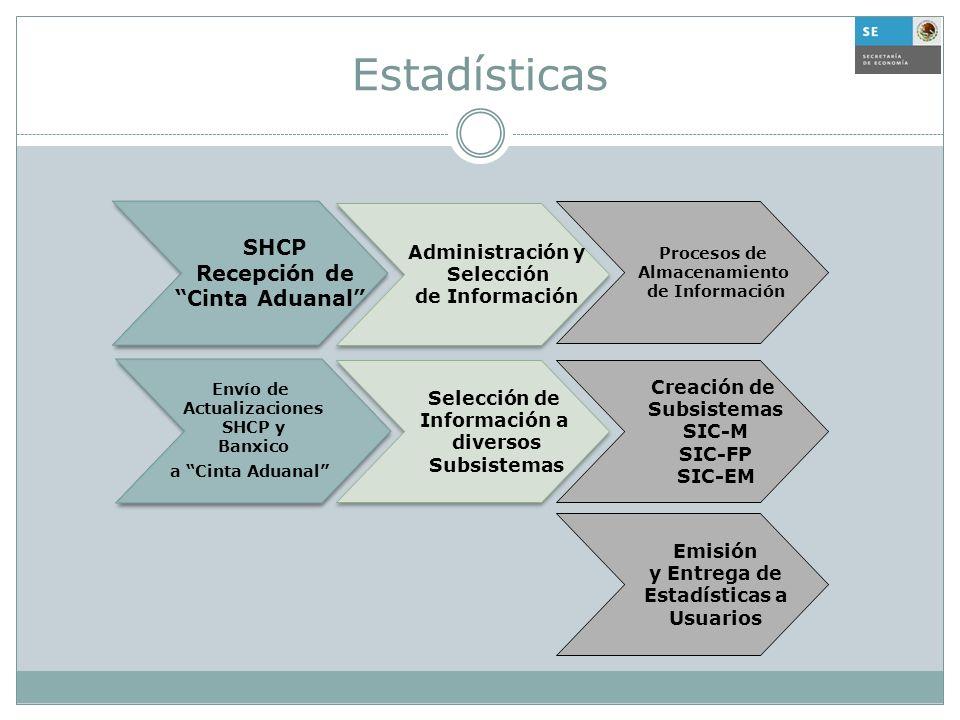Estadísticas Administración y Selección de Información Administración y Selección de Información Selección de Información a diversos Subsistemas Selec