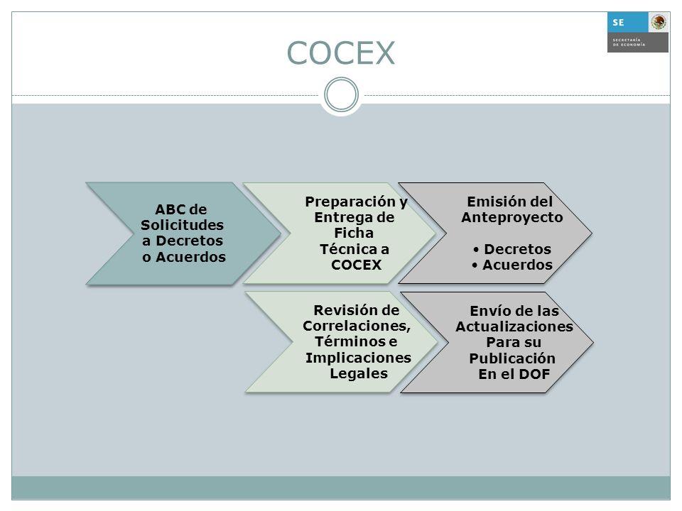 COCEX Preparación y Entrega de Ficha Técnica a COCEX Preparación y Entrega de Ficha Técnica a COCEX Revisión de Correlaciones, Términos e Implicacione