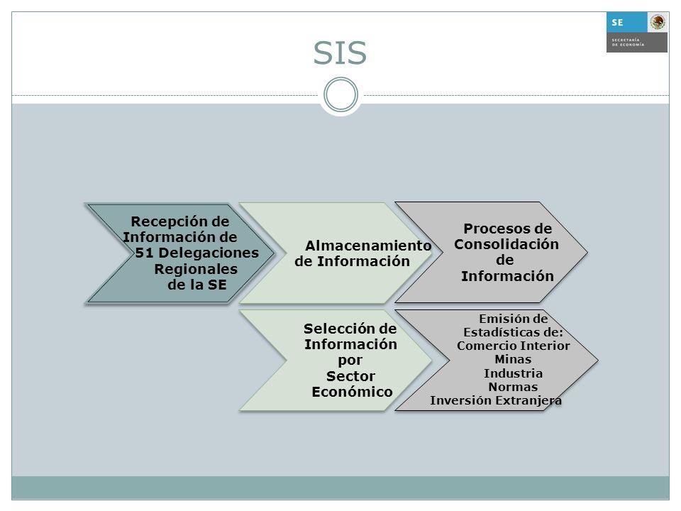 SIS Almacenamiento de Información Almacenamiento de Información Selección de Información por Sector Económico Selección de Información por Sector Econ