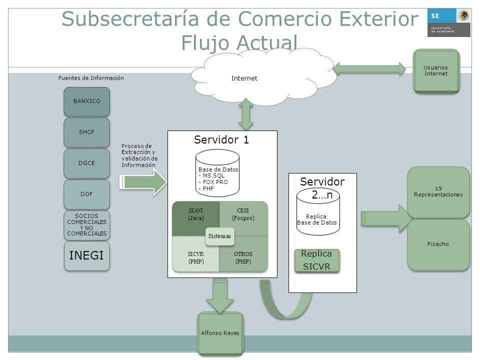 Subsecretaría de Comercio Exterior Flujo Actual Servidor 1 SIAVI (Java) CESI (Foxpro) SICVR (PHP) OTROS (PHP) Sistemas BANXICOSHCPDGCEDOF SOCIOS COMER