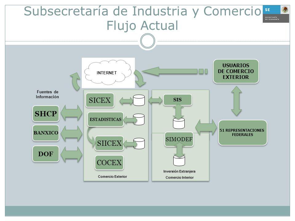 Subsecretaría de Industria y Comercio Flujo Actual 51 REPRESENTACIONES FEDERALES 51 REPRESENTACIONES FEDERALES SHCP SIICEX COCEX SICEX SIMODEF SIS USU