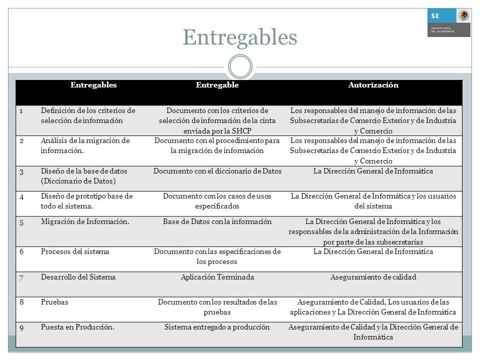 Entregables EntregableAutorización 1 Definición de los criterios de selección de información Documento con los criterios de selección de información d