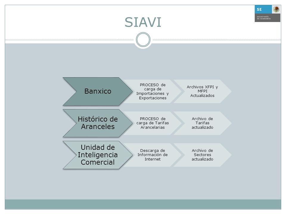 SIAVI Banxico PROCESO de carga de Importaciones y Exportaciones Archivos XFPI y MFPI Actualizados Histórico de Aranceles PROCESO de carga de Tarifas A