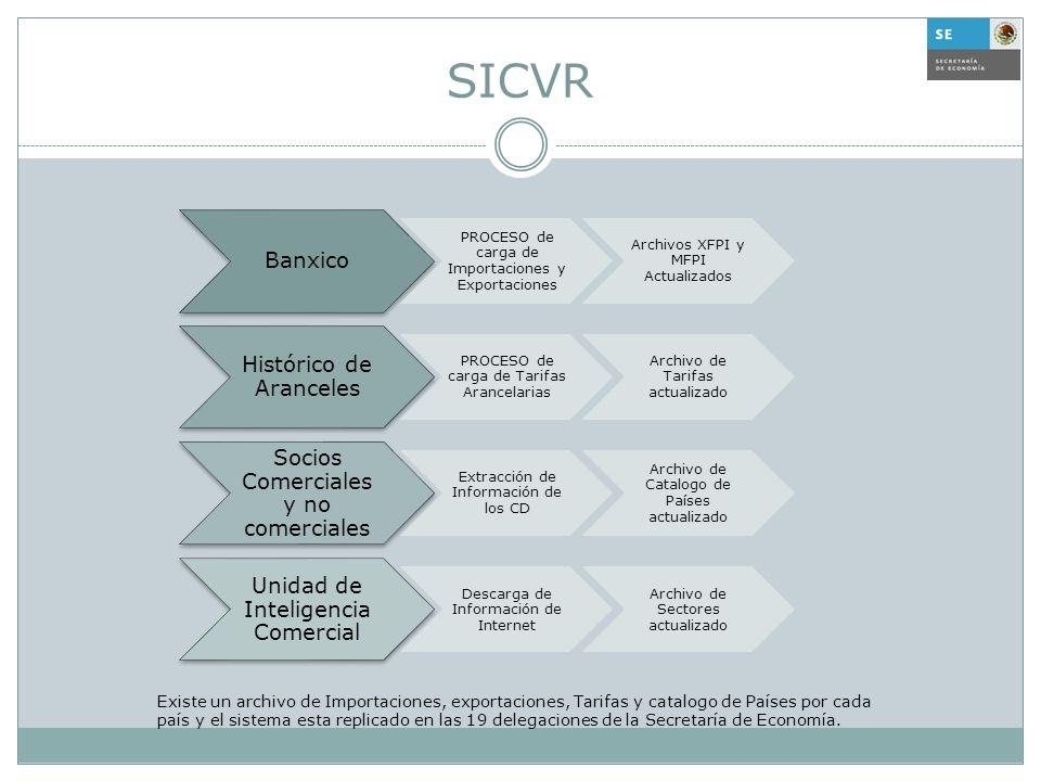 SICVR Banxico PROCESO de carga de Importaciones y Exportaciones Archivos XFPI y MFPI Actualizados Histórico de Aranceles PROCESO de carga de Tarifas A