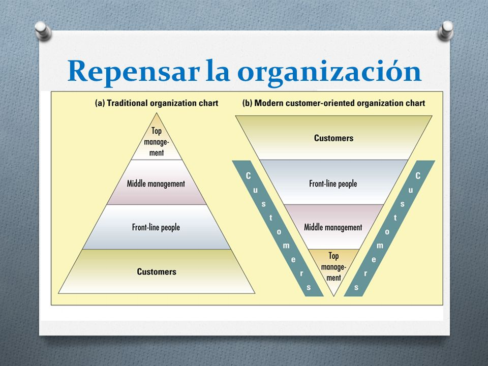 Repensar la organización 1. Repensar la organización