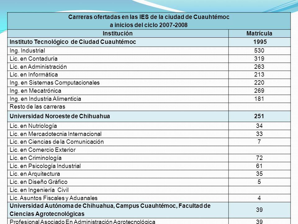 Carreras ofertadas en las IES de la ciudad de Cuauhtémoc a inicios del ciclo 2007-2008 InstituciónMatrícula Instituto Tecnológico de Ciudad Cuauhtémoc