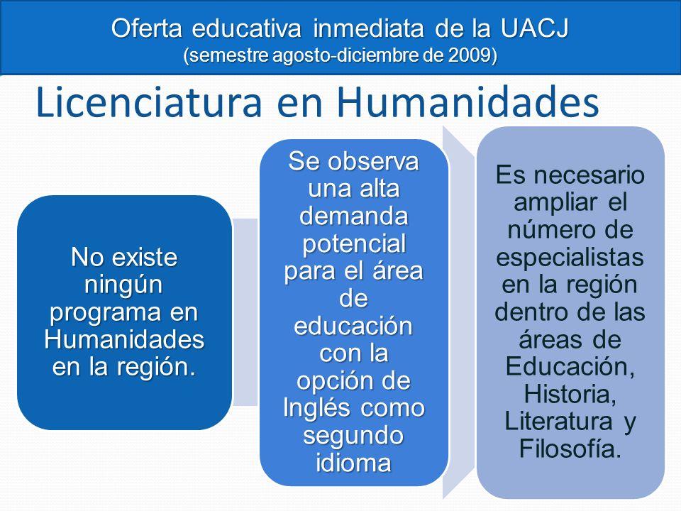 Licenciatura en Humanidades No existe ningún programa en Humanidades en la región. Se observa una alta demanda potencial para el área de educación con