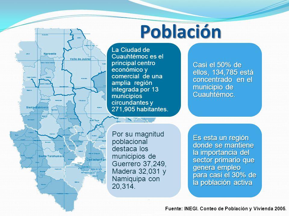 Población La Ciudad de Cuauhtémoc es el principal centro económico y comercial de una amplia región integrada por 13 municipios circundantes y 271,905