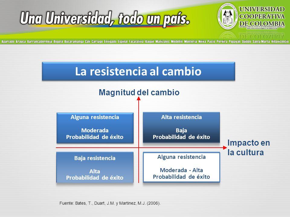 La resistencia al cambio Alguna resistencia Moderada Probabilidad de éxito Alguna resistencia Moderada Probabilidad de éxito Alta resistencia Baja Pro