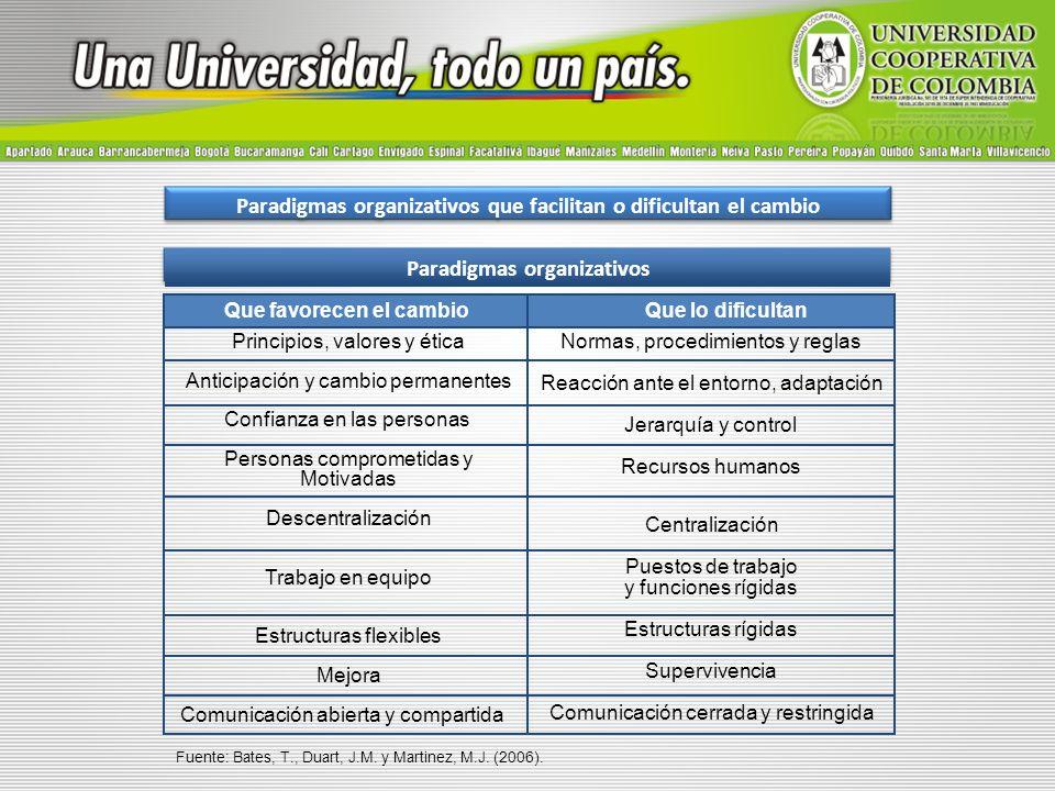 Paradigmas organizativos que facilitan o dificultan el cambio Paradigmas organizativos Que favorecen el cambioQue lo dificultan Principios, valores y