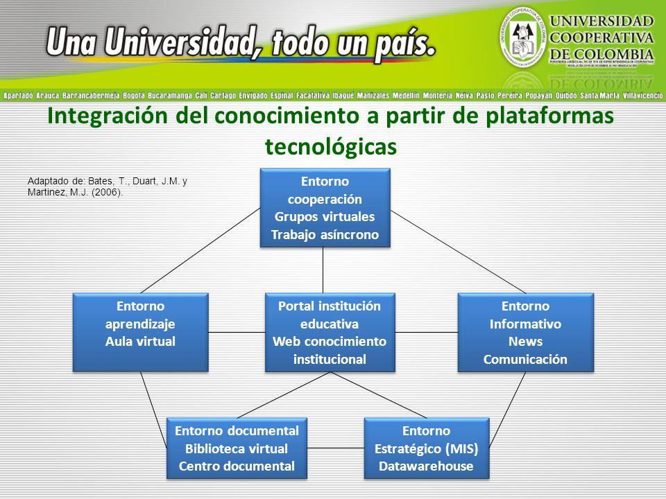 Integración del conocimiento a partir de plataformas tecnológicas Entorno aprendizaje Aula virtual Entorno aprendizaje Aula virtual Entorno cooperació