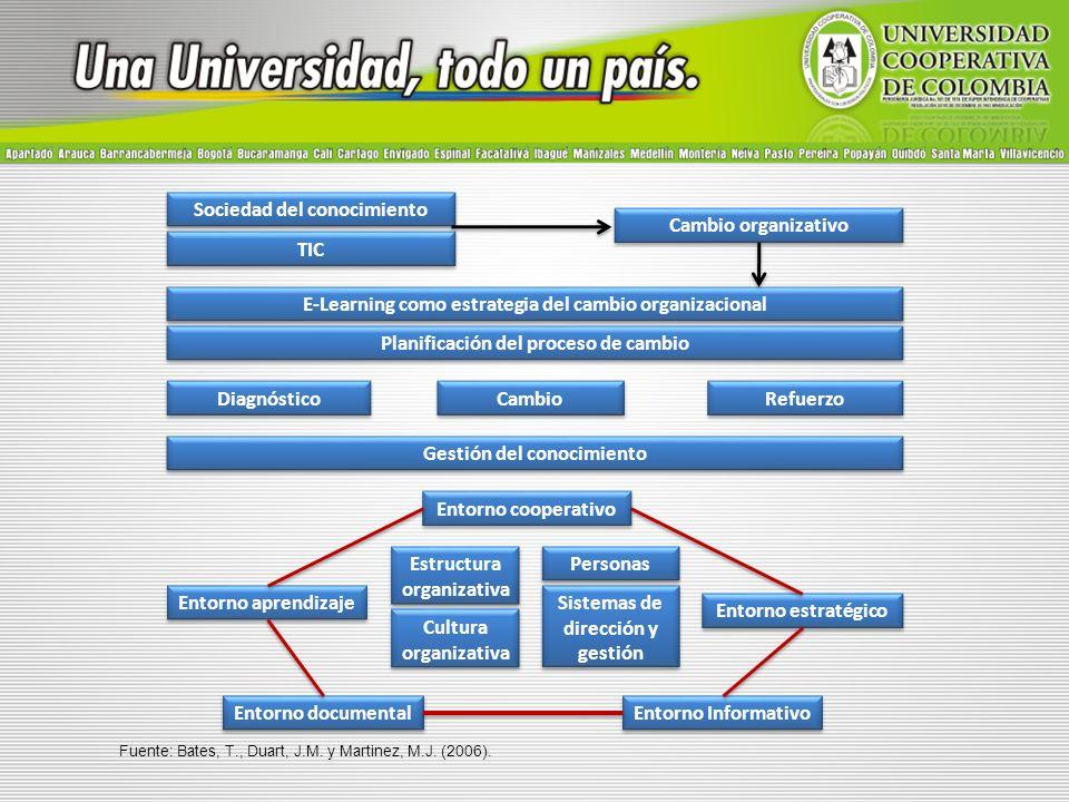 Entorno aprendizaje Diagnóstico Cambio Refuerzo Gestión del conocimiento Entorno cooperativo Entorno estratégico Sociedad del conocimiento TIC Cambio