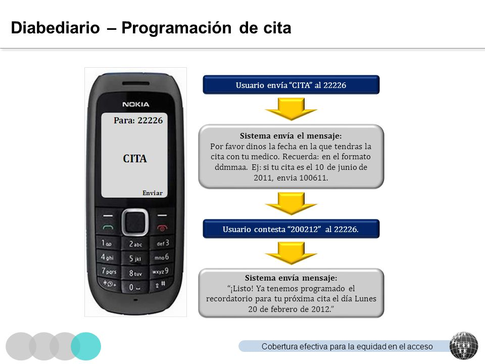 Cobertura efectiva para la equidad en el acceso Diabediario – Programación de cita Usuario envía CITA al 22226 Sistema envía el mensaje: Por favor din