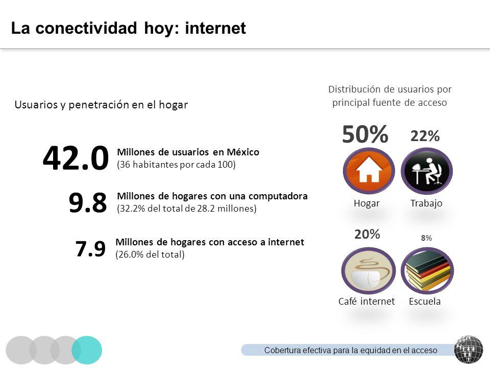 Cobertura efectiva para la equidad en el acceso La conectividad hoy: internet Usuarios y penetración en el hogar 42.0 Millones de usuarios en México (