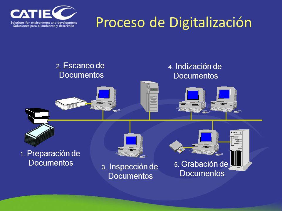 1. Preparación de Documentos 5. Grabación de Documentos 4. Indización de Documentos 3. Inspección de Documentos 2. Escaneo de Documentos Proceso de Di