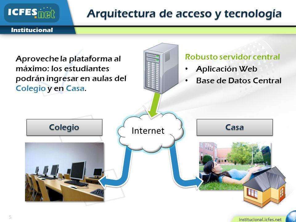 5 institucional.icfes.net Institucional Arquitectura de acceso y tecnología Internet Robusto servidor central Aplicación Web Base de Datos Central Apr