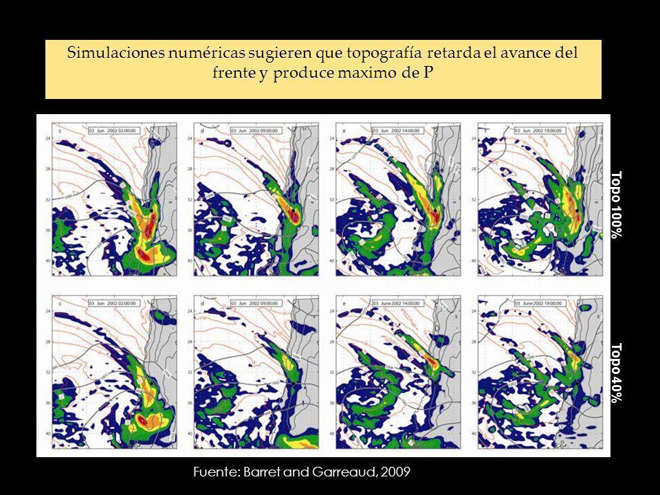Topo 100% Topo 40% 0200 UTC0900 UTC1400 UTC1900 UTC Simulaciones numéricas sugieren que topografía retarda el avance del frente y produce maximo de P