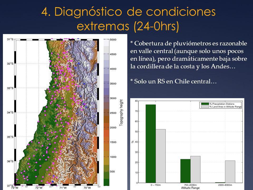 4. Diagnóstico de condiciones extremas (24-0hrs) * Cobertura de pluviómetros es razonable en valle central (aunque solo unos pocos en línea), pero dra