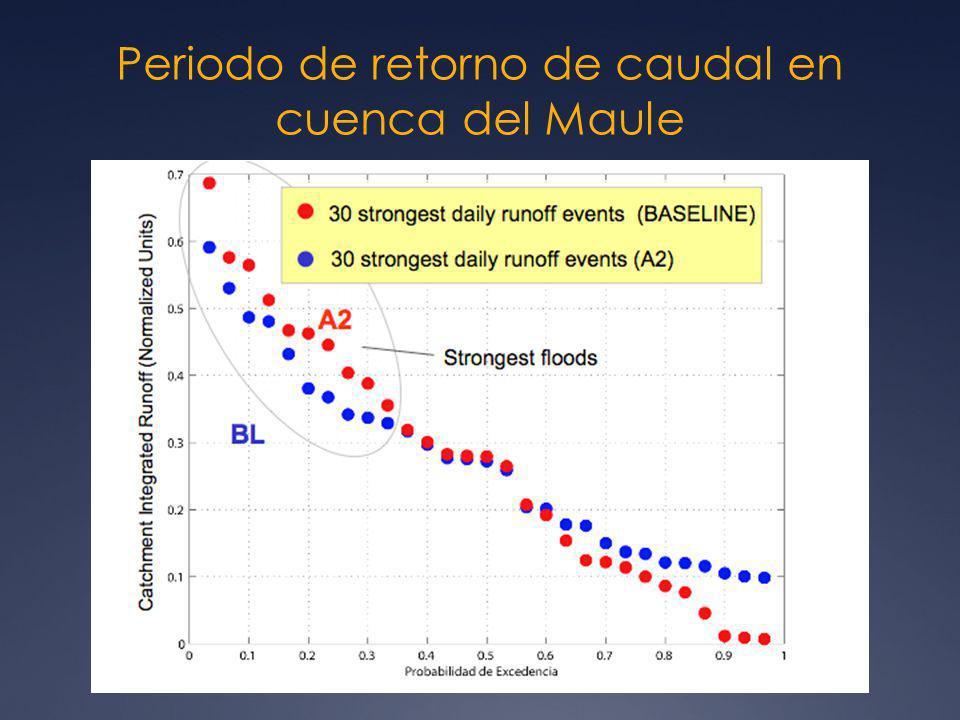 Periodo de retorno de caudal en cuenca del Maule