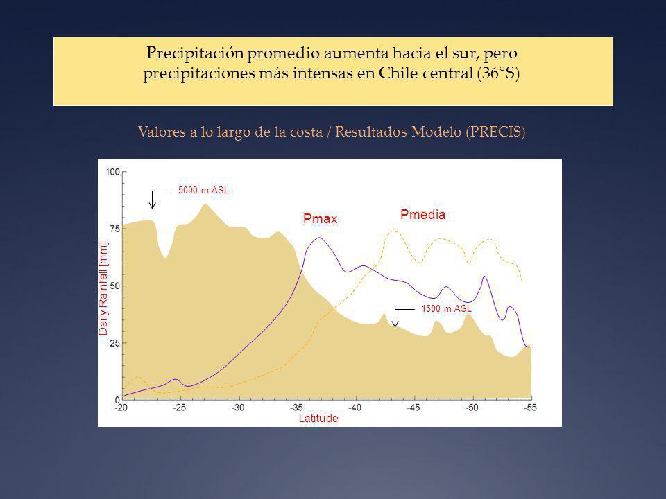 Latitude Pmedia Pmax Daily Rainfall [mm] 5000 m ASL 1500 m ASL Precipitación promedio aumenta hacia el sur, pero precipitaciones más intensas en Chile