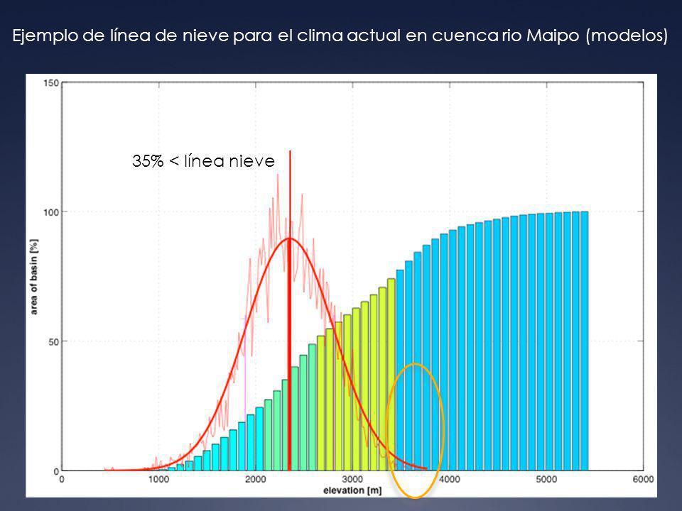 Periodos de retornos para precipitaciones máximas Fuente: J. Pérez y X. Vargas, 2009