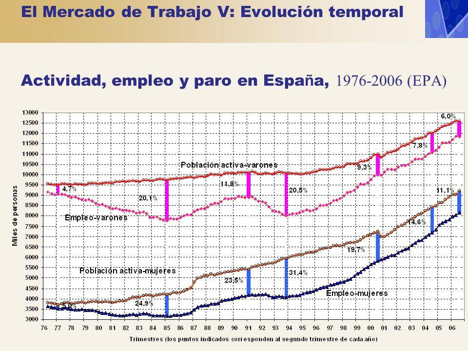 El Mercado de Trabajo V: Evolución temporal Actividad, empleo y paro en Espa ñ a, 1976-2006 (EPA)