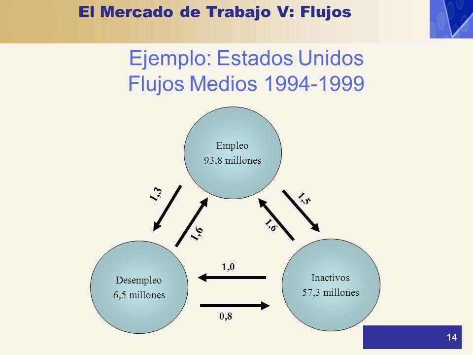 14 Ejemplo: Estados Unidos Flujos Medios 1994-1999 Empleo 93,8 millones Desempleo 6,5 millones Inactivos 57,3 millones 1,0 0,8 1,6 1,5 1,3 1,6 El Merc