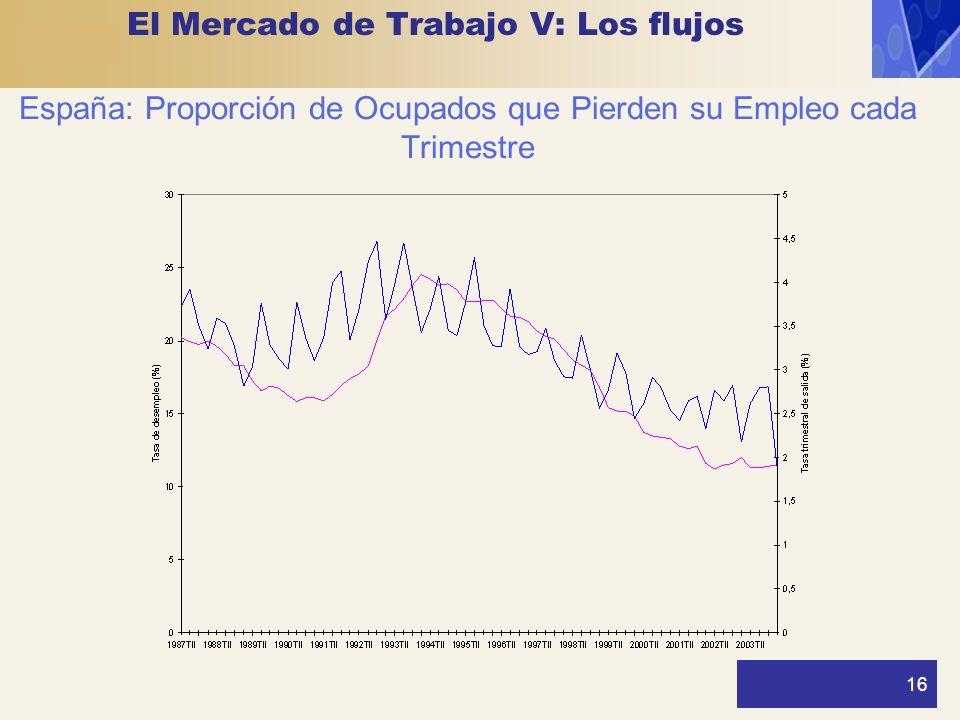 16 España: Proporción de Ocupados que Pierden su Empleo cada Trimestre El Mercado de Trabajo V: Los flujos