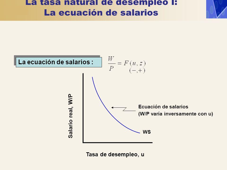 La ecuación de salarios : WS Tasa de desempleo, u Salario real, W/P Ecuación de salarios (W/P varía inversamente con u) La tasa natural de desempleo I