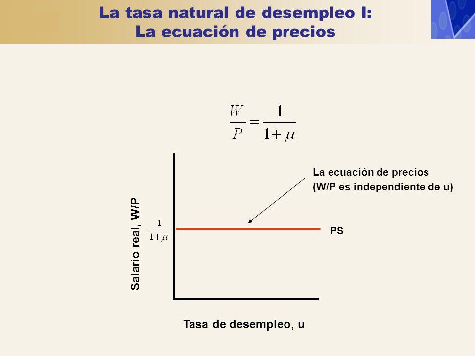 PS La ecuación de precios (W/P es independiente de u) Tasa de desempleo, u Salario real, W/P La tasa natural de desempleo I: La ecuación de precios