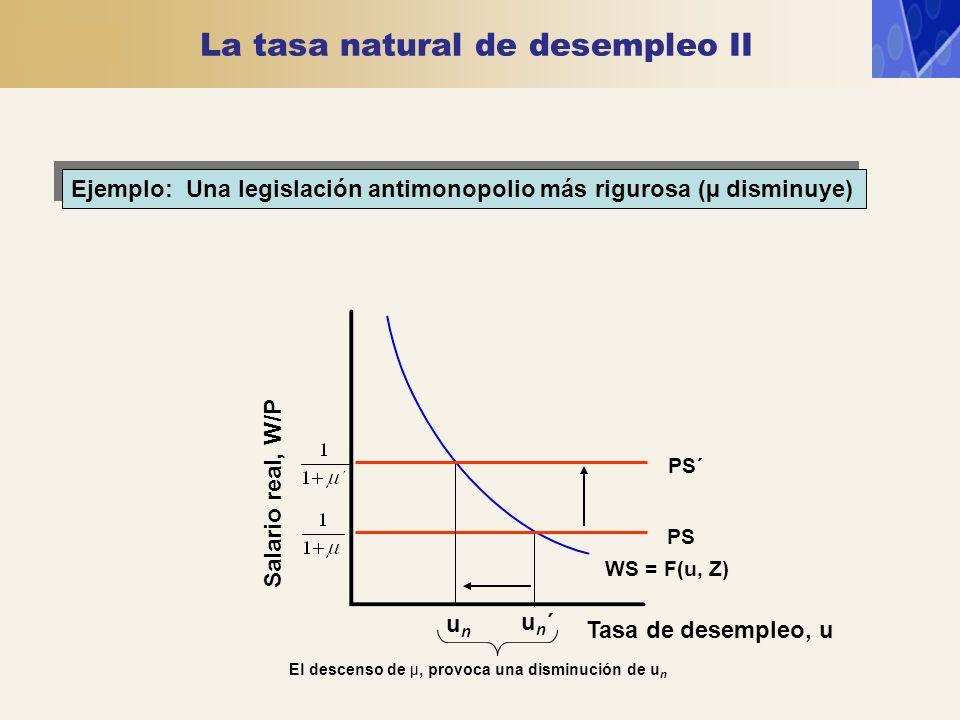 Ejemplo: Una legislación antimonopolio más rigurosa (µ disminuye) Salario real, W/P WS = F(u, Z) PS unun un´un´ El descenso de µ, provoca una disminuc