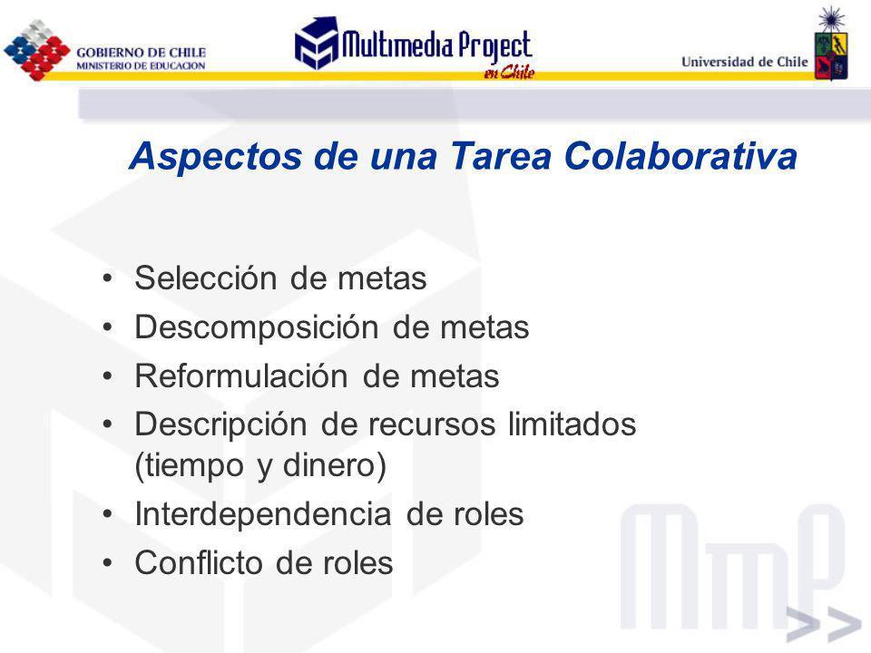 Aspectos de una Tarea Colaborativa Selección de metas Descomposición de metas Reformulación de metas Descripción de recursos limitados (tiempo y diner