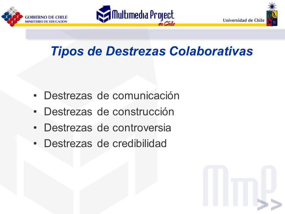 Tipos de Destrezas Colaborativas Destrezas de comunicación Destrezas de construcción Destrezas de controversia Destrezas de credibilidad