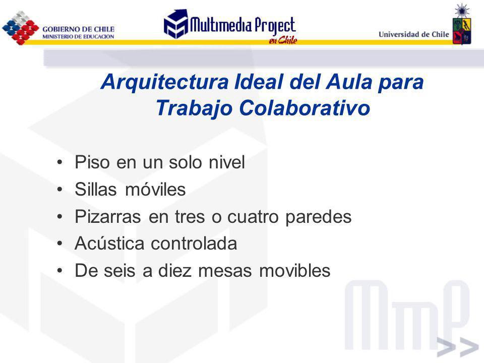 Arquitectura Ideal del Aula para Trabajo Colaborativo Piso en un solo nivel Sillas móviles Pizarras en tres o cuatro paredes Acústica controlada De se