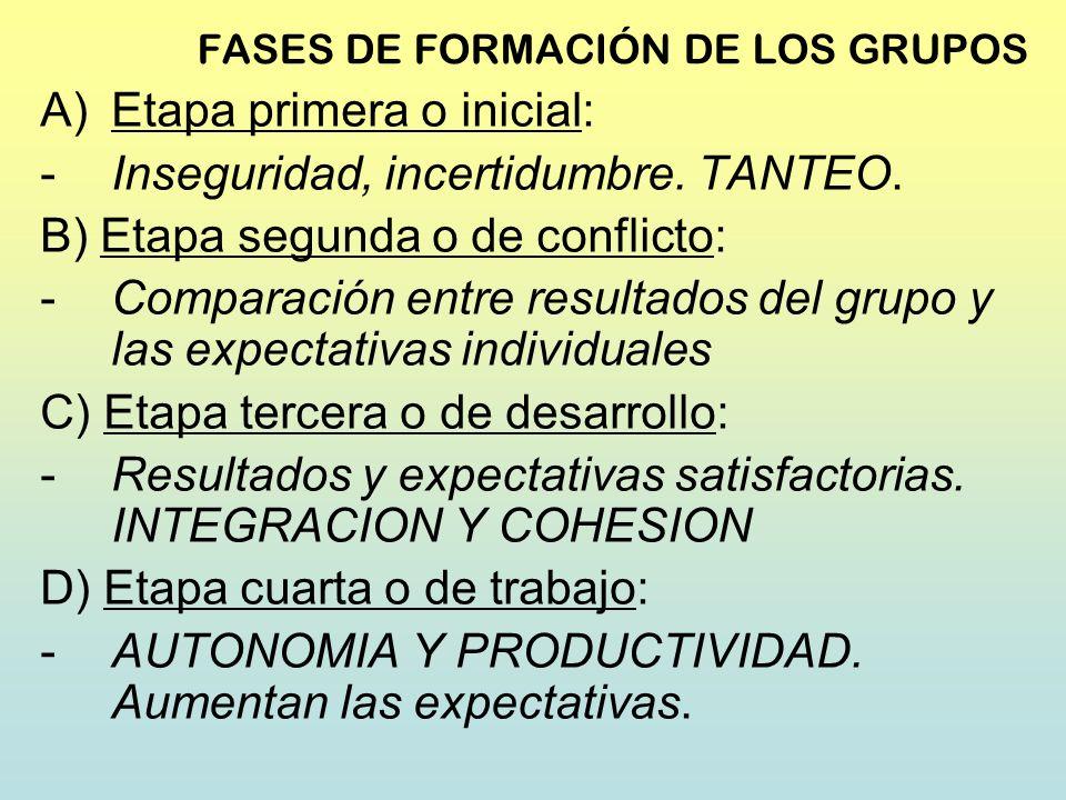 FASES DE FORMACIÓN DE LOS GRUPOS A)Etapa primera o inicial: -Inseguridad, incertidumbre. TANTEO. B) Etapa segunda o de conflicto: -Comparación entre r