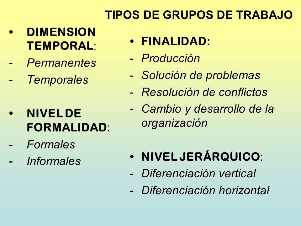 TIPOS DE GRUPOS DE TRABAJO DIMENSION TEMPORAL : -Permanentes -Temporales NIVEL DE FORMALIDAD : -Formales -Informales FINALIDAD : -Producción -Solución