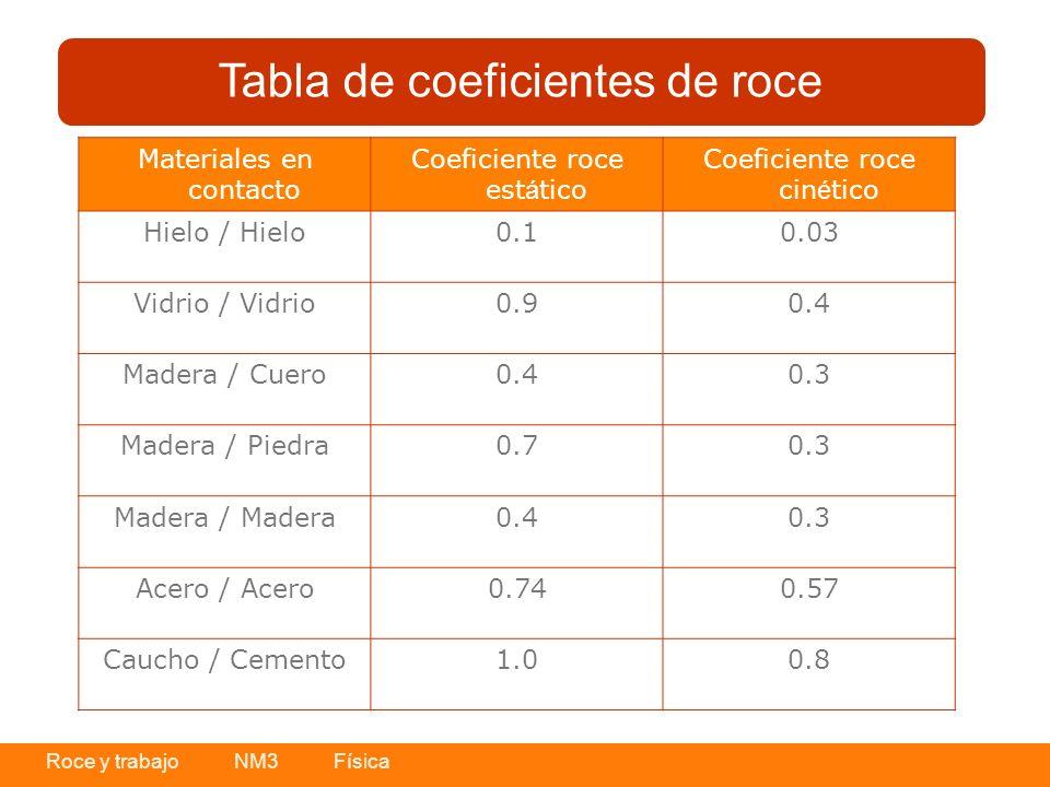 Roce y trabajo NM3 Física Tabla de coeficientes de roce Materiales en contacto Coeficiente roce est á tico Coeficiente roce cin é tico Hielo / Hielo0.