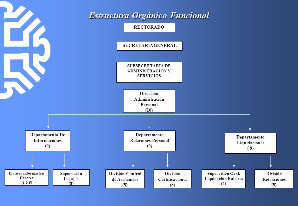 Estructura Orgánico Funcional RECTORADO SECRETARIA GENERAL SUBSECRETARIA DE ADMINISTRACION Y SERVICIOS Dirección Administración Personal (10) Departam