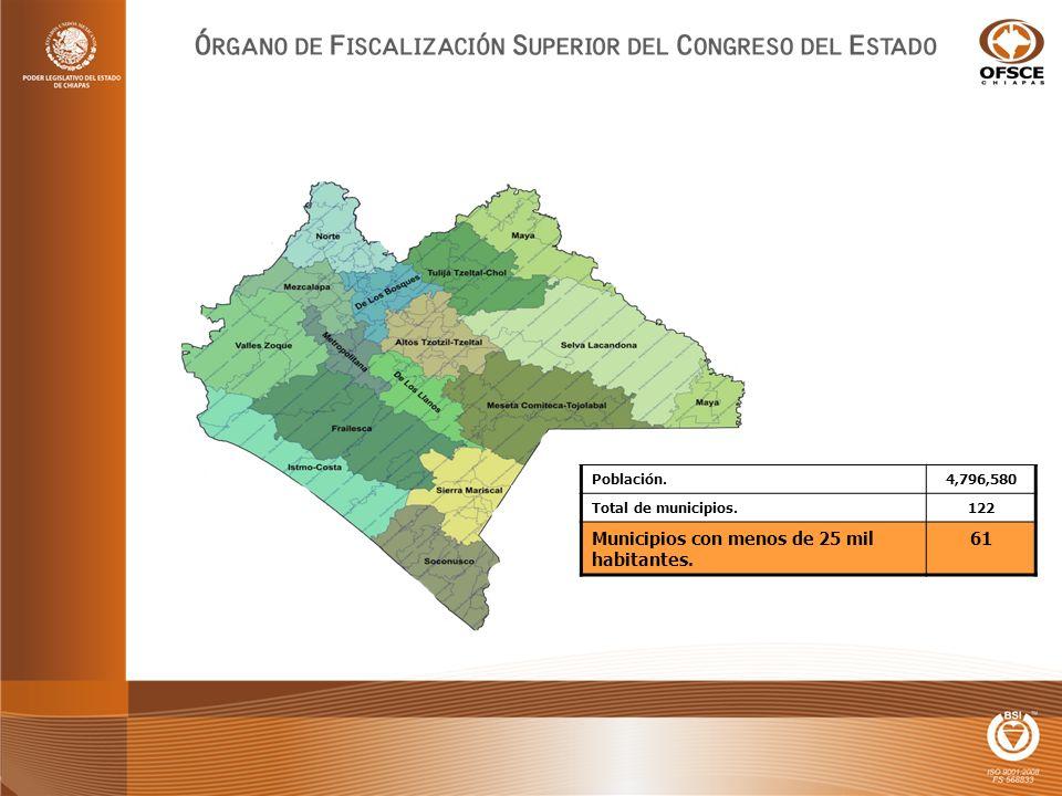 Población.4,796,580 Total de municipios.122 Municipios con menos de 25 mil habitantes. 61