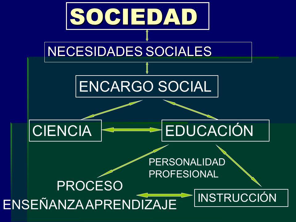 SOCIEDAD NECESIDADES SOCIALES ENCARGO SOCIAL CIENCIAEDUCACIÓN PERSONALIDAD PROFESIONAL INSTRUCCIÓN PROCESO ENSEÑANZA APRENDIZAJE