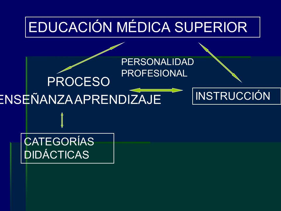 EDUCACIÓN MÉDICA SUPERIOR PERSONALIDAD PROFESIONAL INSTRUCCIÓN PROCESO ENSEÑANZA APRENDIZAJE CATEGORÍAS DIDÁCTICAS