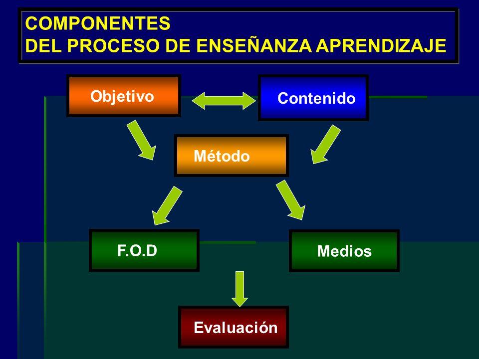 COMPONENTES DEL PROCESO DE ENSEÑANZA APRENDIZAJE Objetivo Contenido Método F.O.D Evaluación Medios