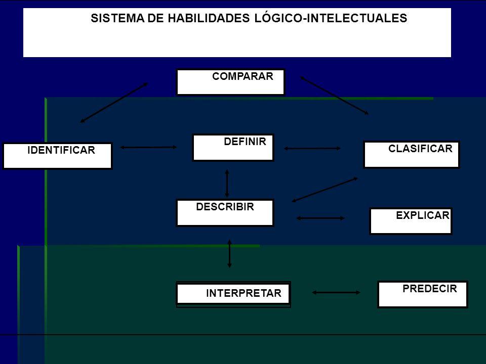 IDENTIFICAR COMPARAR DEFINIR DESCRIBIR CLASIFICAR EXPLICAR PREDECIR IDENTIFICAR SISTEMA DE HABILIDADES LÓGICO-INTELECTUALES INTERPRETAR